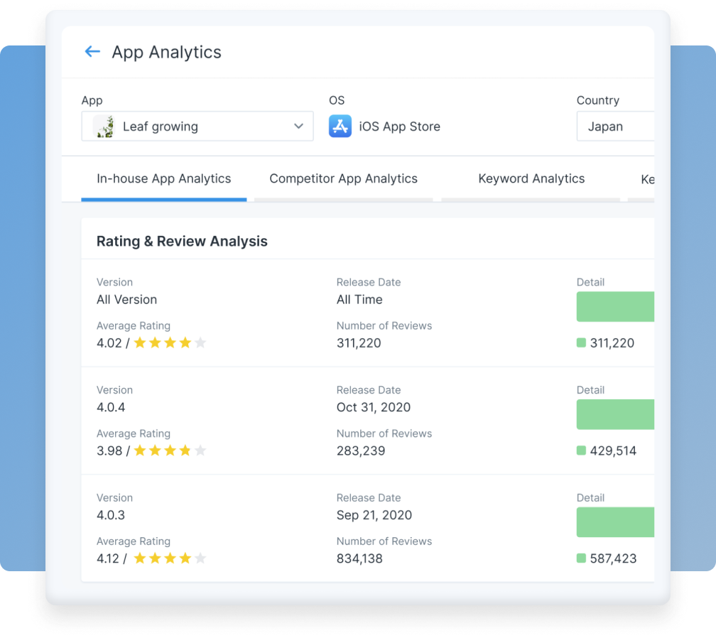 Website and mobile app analytics